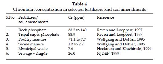 icontrolpollution-soil-amendments