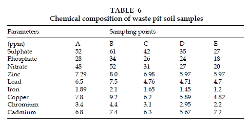 icontrolpollution-waste-pit-soil-samples