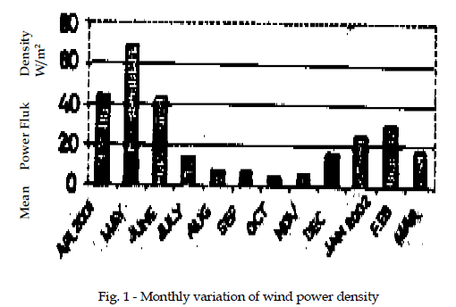 icontrolpollution-wind-power-density